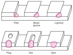 Types Of Lap Joint Welding Styles